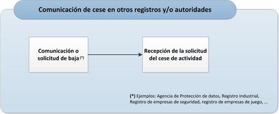 Comunicación del cese en otros organismos oficiales y/o registros